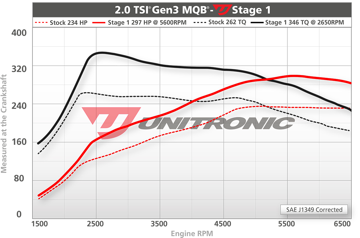 Unitronic VW Mk7 GTi 2 0T Performance Software – UroTuning