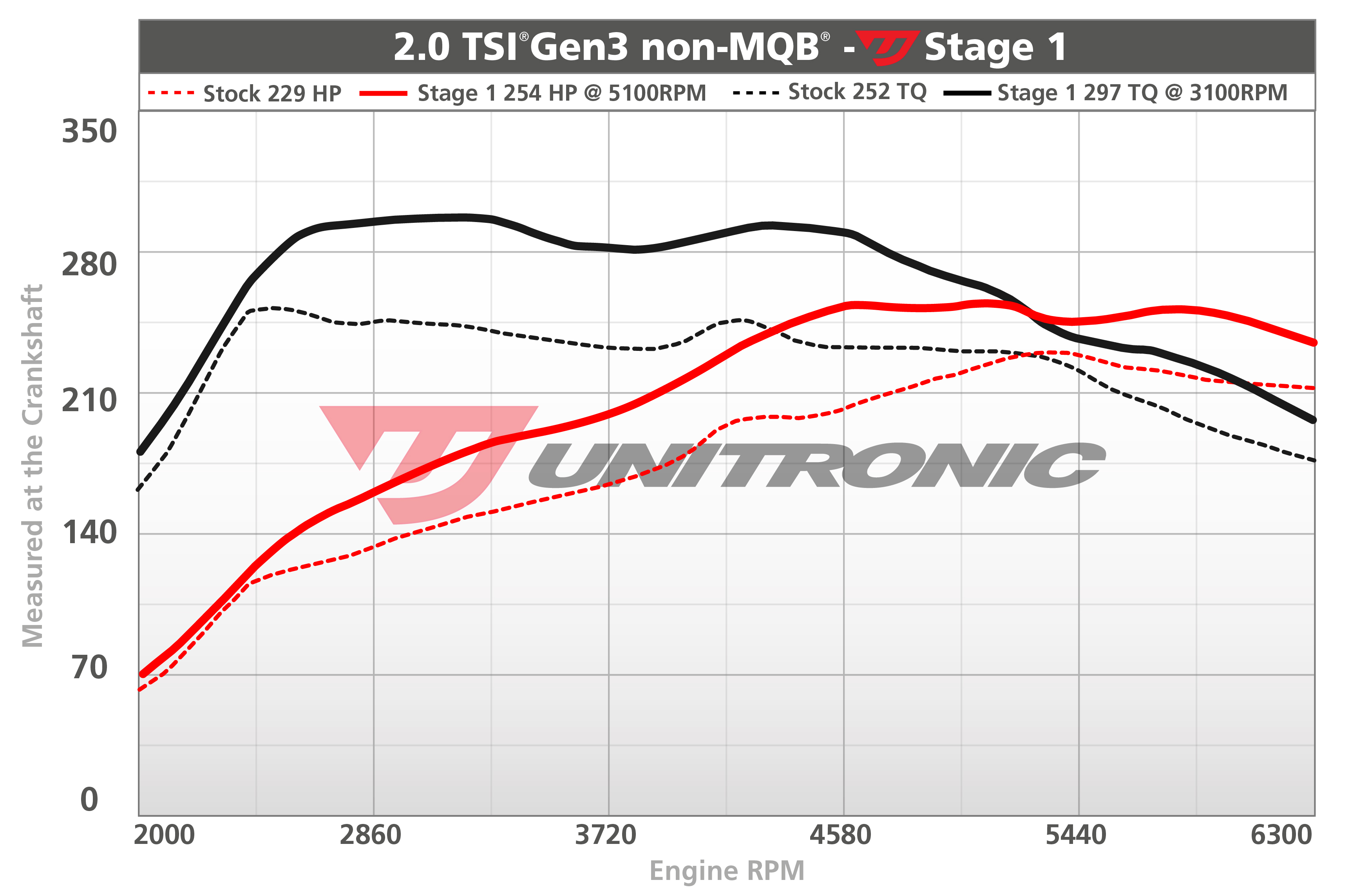 Unitronic Vw Mk6 Jetta Gli 20t Gen3 Performance Audi 2 0t Engine Diagram Local Customers Contact Us For Details On Having Your Car Tuned At Our Store Call Or Text 813 444 7021
