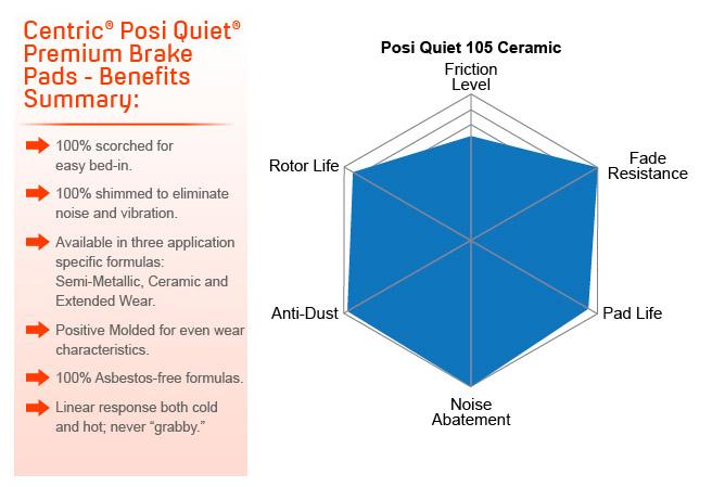 Centric 105.1031 Posi-Quiet Ceramic Brake Pad with Shims